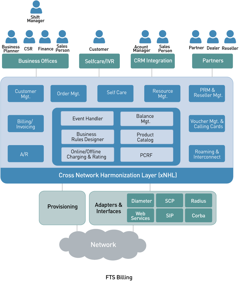 Telecom billing system architecture, Convergent Billing, Online Charging, Product Catalog, PCRF, Policy Control, Roaming, Interconnect, Invoicing, Provisioning, Self Care, Customer Care, Order Management, Partner Management