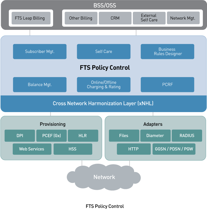 Policy Control and Charging, Online Charging, PCRF, PCEF, SPR, LTE