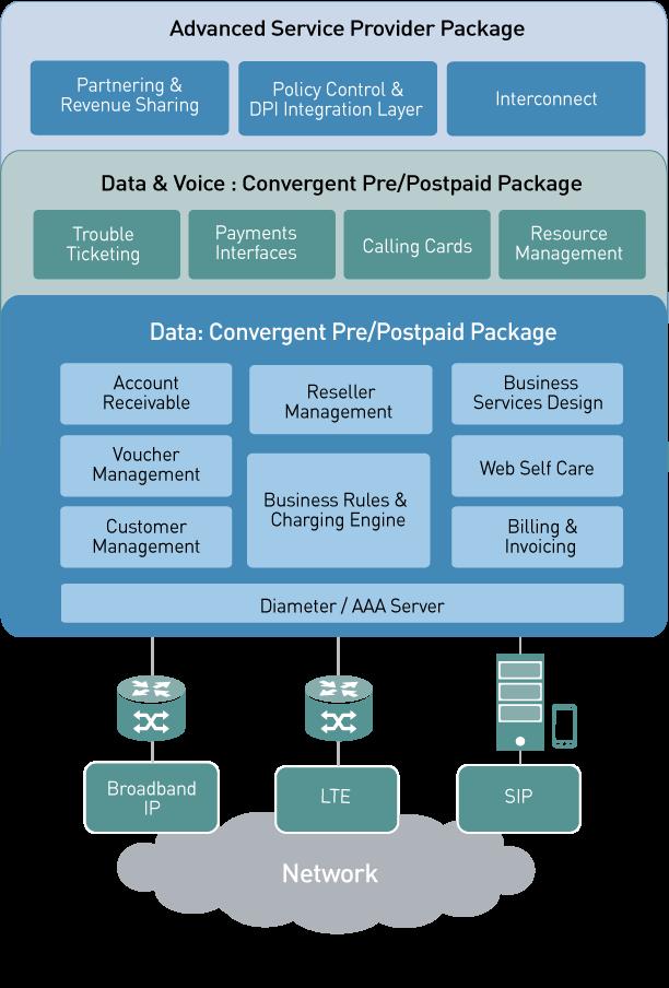 express billing system, convergent charging, real-time billing, customer management, PCRF, LTE