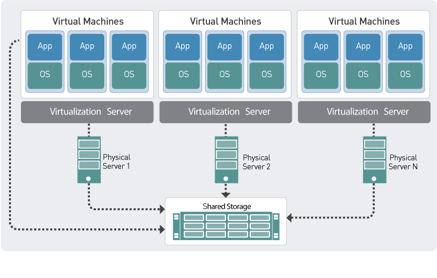 Bss And Charging Virtualization  U0026 Cloud Solutions